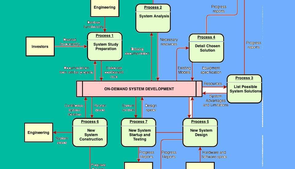 موقع خرائط مفاهيم جاهزه للكتابه عليها مجانًا أو رسم خريطة ذهنية إحترافية